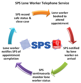 SPS-Lone-Worker-Telephone-Service-Cycle-Web-Version-